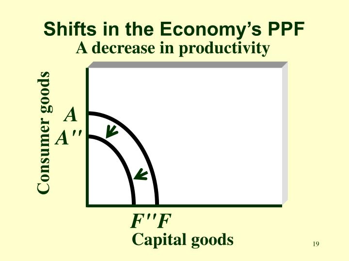 Shifts in the Economy's PPF