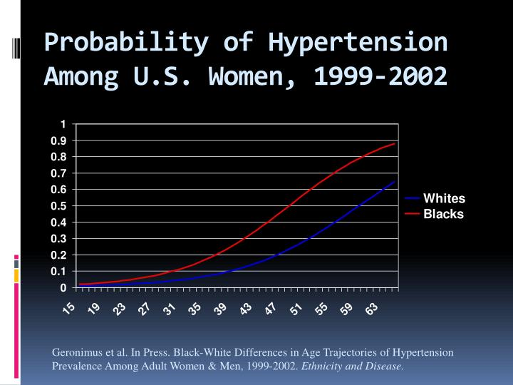 Probability of Hypertension Among U.S. Women, 1999-2002