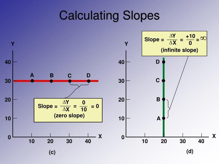 Calculating Slopes