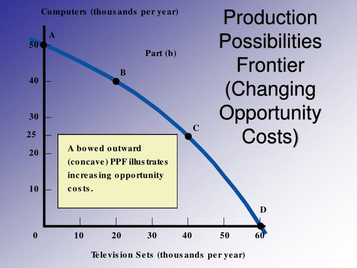 Production Possibilities Frontier (Changing Opportunity Costs)