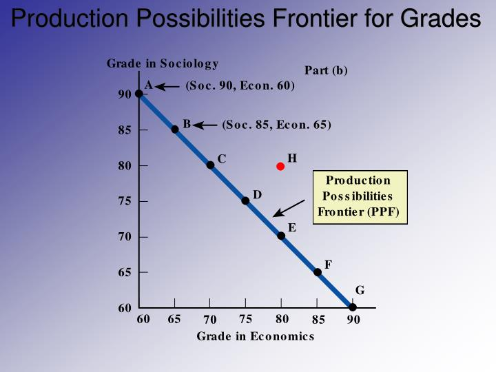 Production Possibilities Frontier for Grades