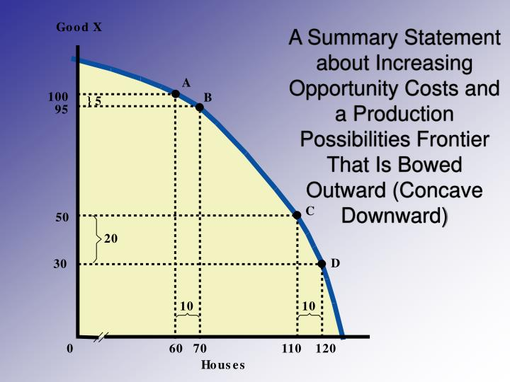 A Summary Statement about Increasing Opportunity Costs and a Production Possibilities Frontier That Is Bowed Outward (Concave Downward)