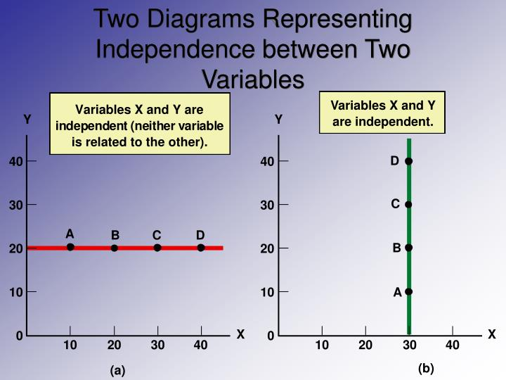 Two Diagrams Representing  Independence between Two Variables