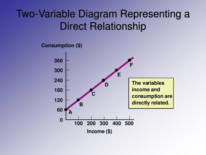 Two-Variable Diagram Representing a