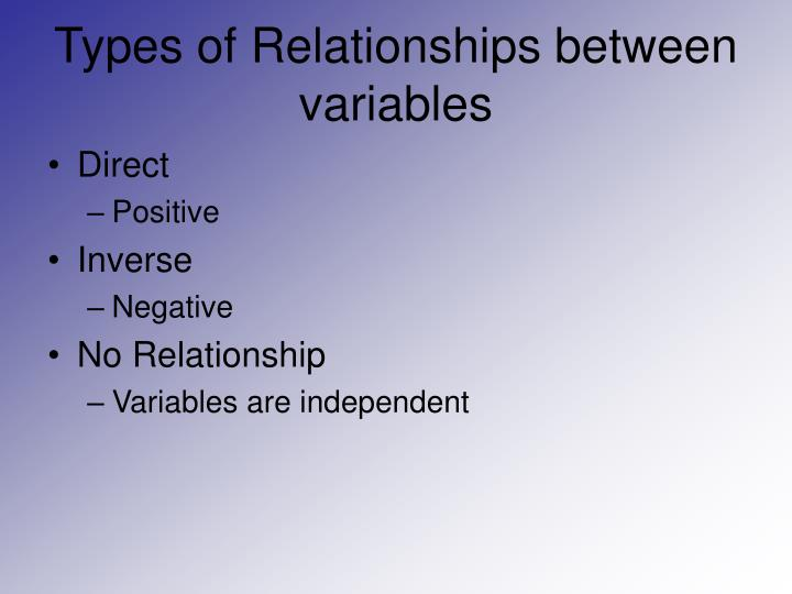 Types of Relationships between variables