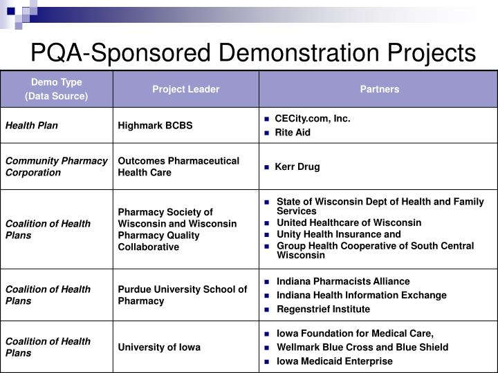 PQA-Sponsored Demonstration Projects