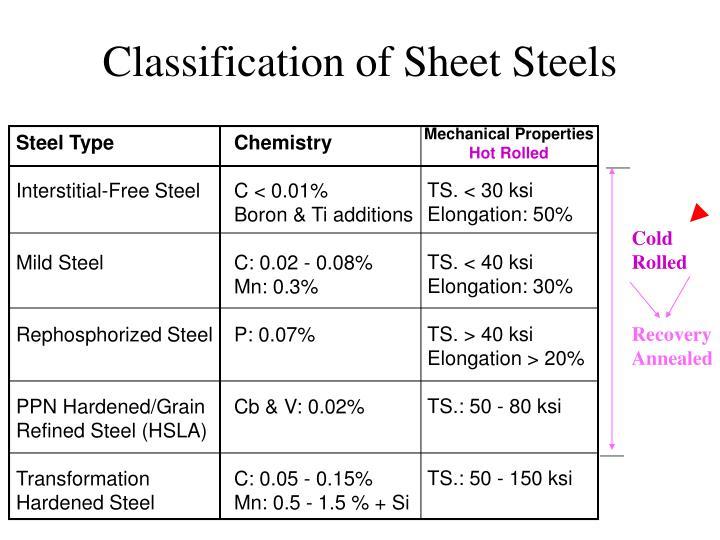 Classification of Sheet Steels