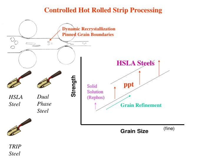 Controlled Hot Rolled Strip Processing