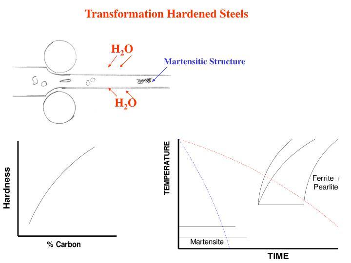 Transformation Hardened Steels