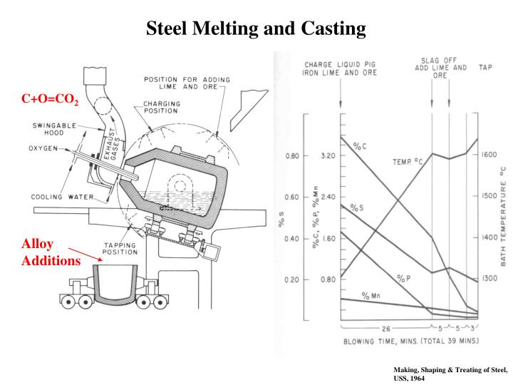 Steel Melting and Casting