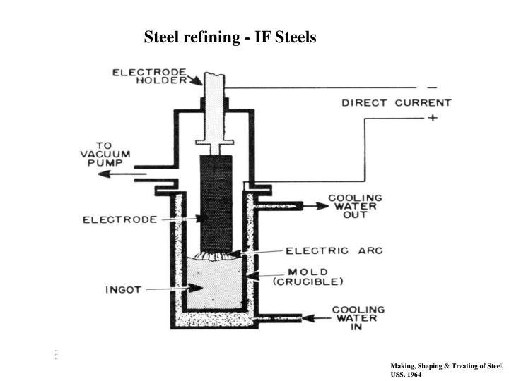 Steel refining - IF Steels
