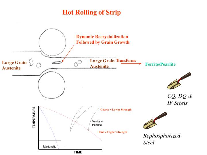 Hot Rolling of Strip