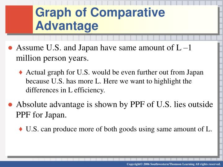 Graph of Comparative Advantage