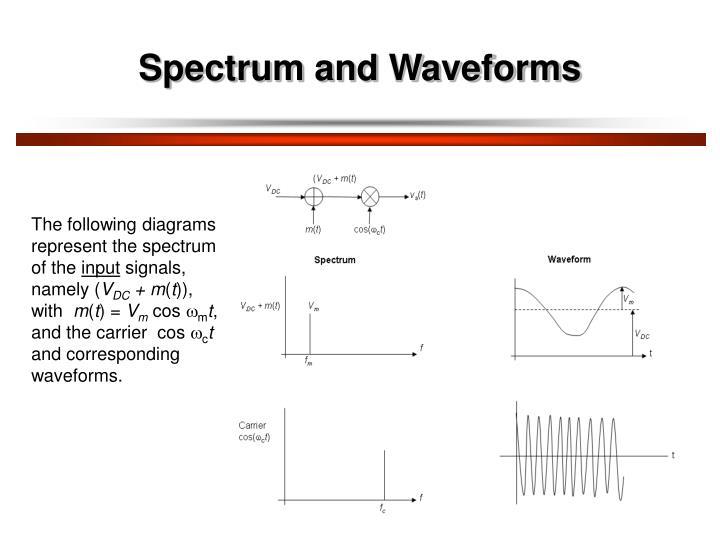 Spectrum and Waveforms
