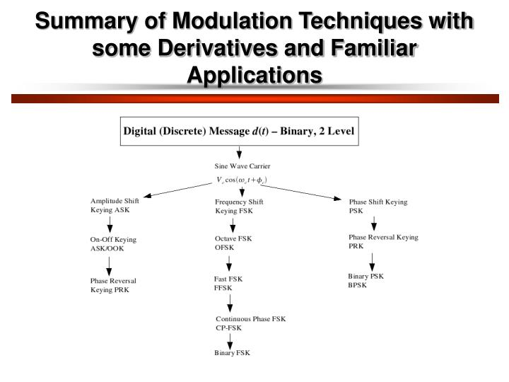 Summary of Modulation Techniques with some Derivatives and Familiar Applications