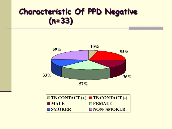Characteristic Of PPD Negative