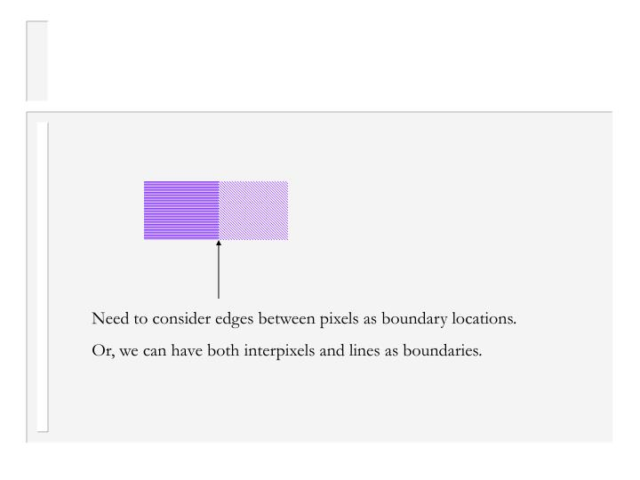 Need to consider edges between pixels as boundary locations.