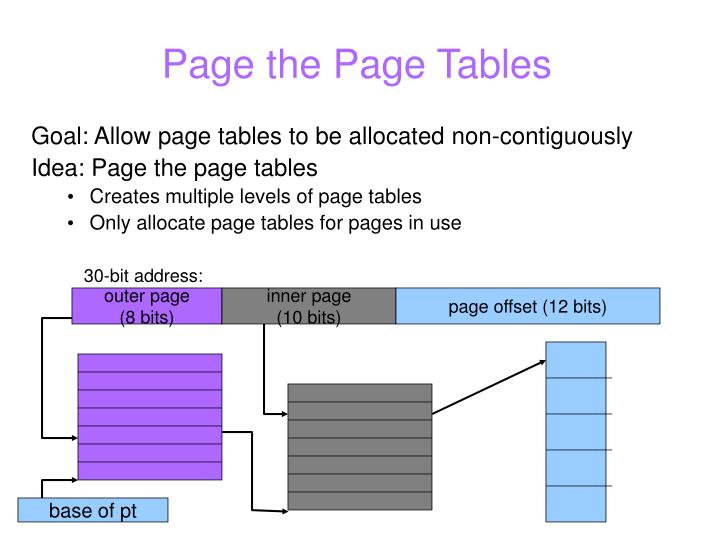 Page the Page Tables