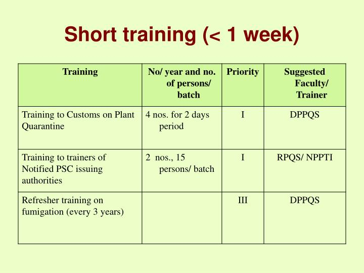 Short training (< 1 week)