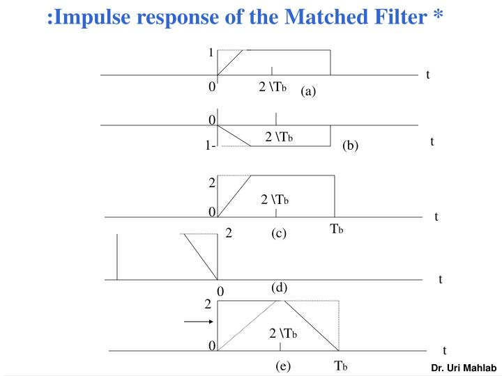 :Impulse response of the Matched Filter *