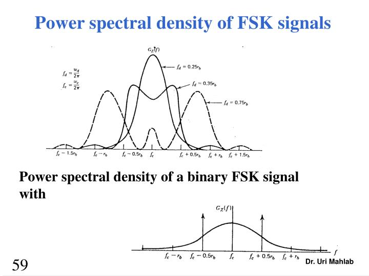 Power spectral density of FSK signals