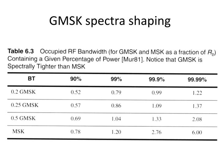 GMSK spectra shaping