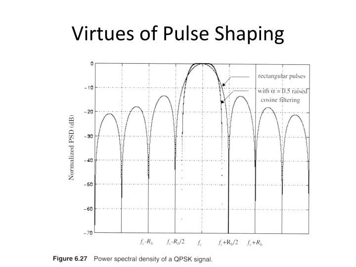 Virtues of Pulse Shaping