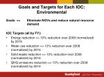 goals and targets for each ioc environmental