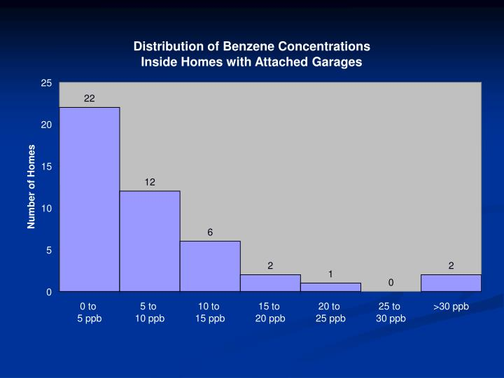 Distribution of Benzene Concentrations