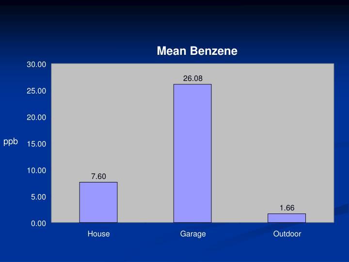 Mean Benzene