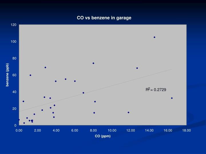 CO vs benzene in garage
