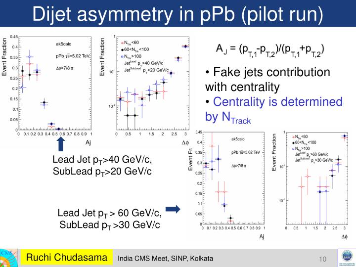 Dijet asymmetry in pPb (pilot run)
