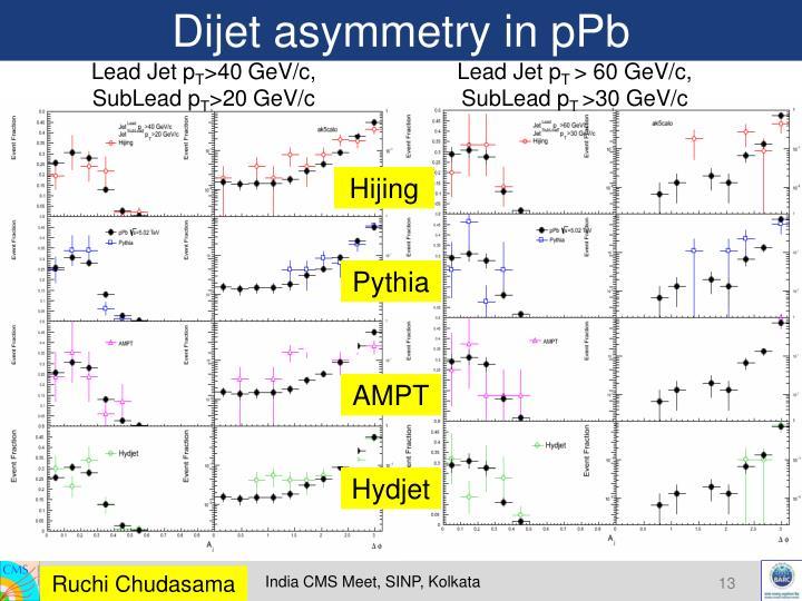 Dijet asymmetry in pPb
