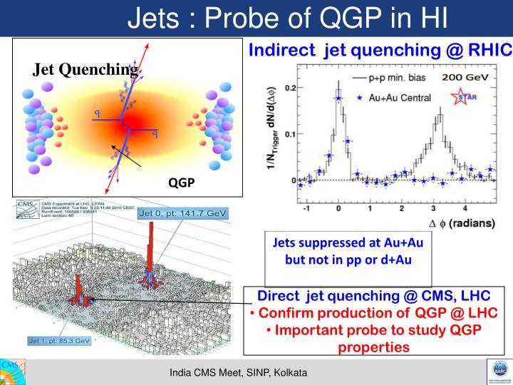 Jets : Probe of QGP in HI