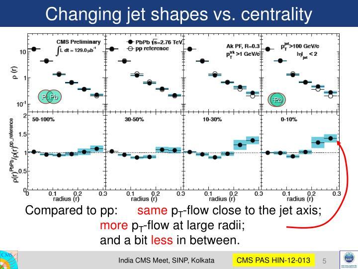 Changing jet shapes vs. centrality
