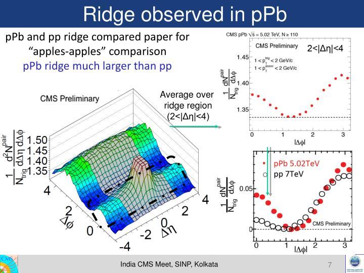 Ridge observed in pPb