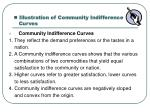 illustration of community indifference curves