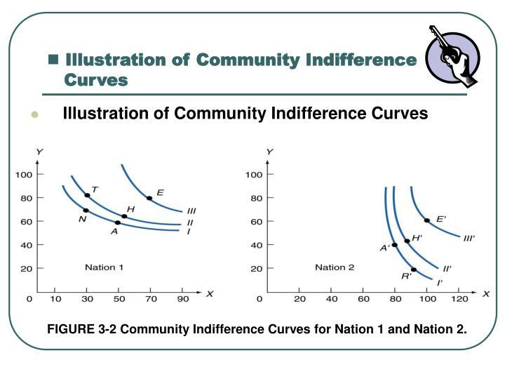Illustration of Community Indifference