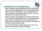 illustration of increasing costs3