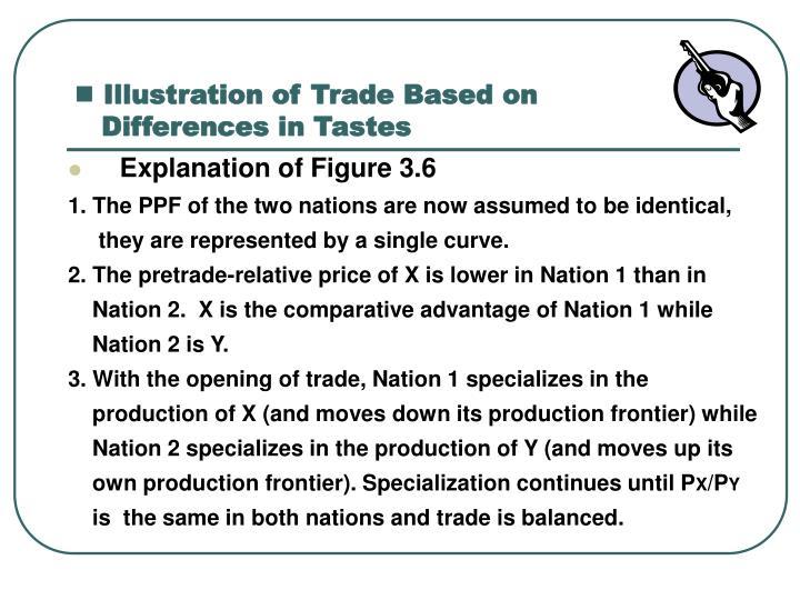 Illustration of Trade Based on