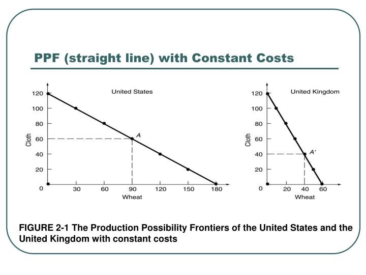 PPF (straight line) with Constant Costs