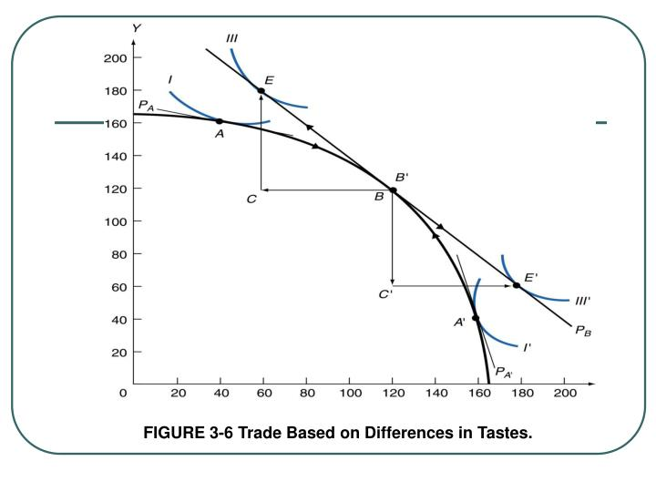 FIGURE 3-6 Trade Based on Differences in Tastes.