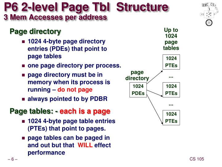 P6 2-level Page Tbl  Structure