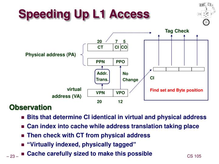 Speeding Up L1 Access
