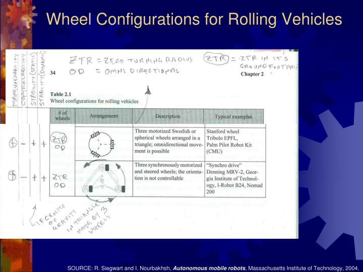 Wheel Configurations for Rolling Vehicles