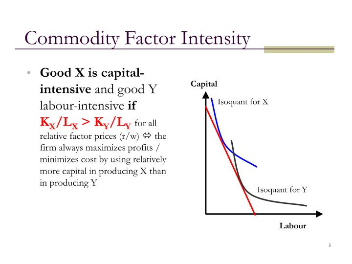 Commodity Factor Intensity