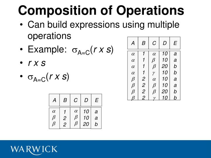 Composition of Operations
