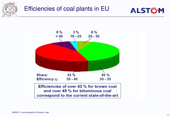 Efficiencies of coal plants in EU