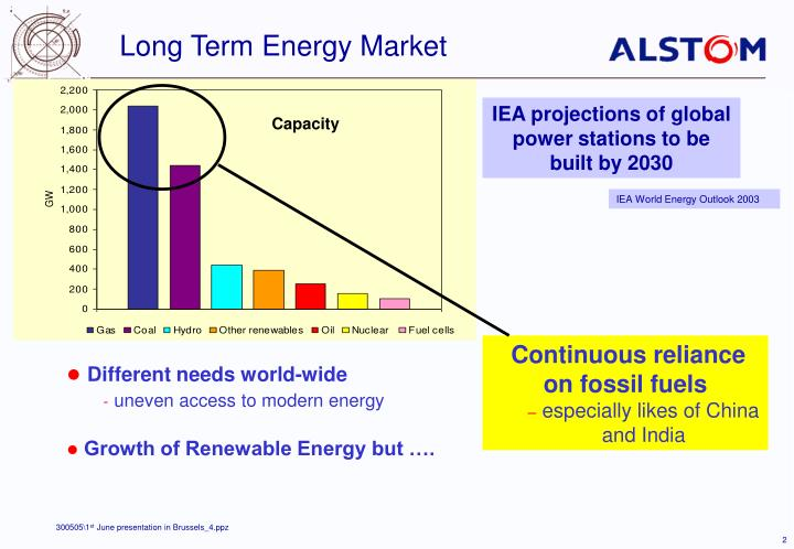 Long Term Energy Market