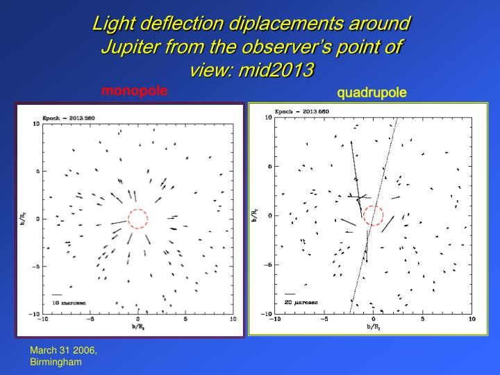 Light deflection diplacements around Jupiter from the observer's point of view: mid2013